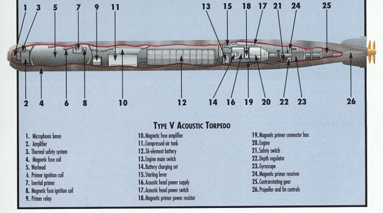 single wire alternator wiring diagram with Torpedo Engine Diagram on Types Of Wiring Diagrams as well Modules likewise 1987 Samurai Wiring Diagram as well Alternator Repair as well Delco Electric Motor Wiring Diagram.